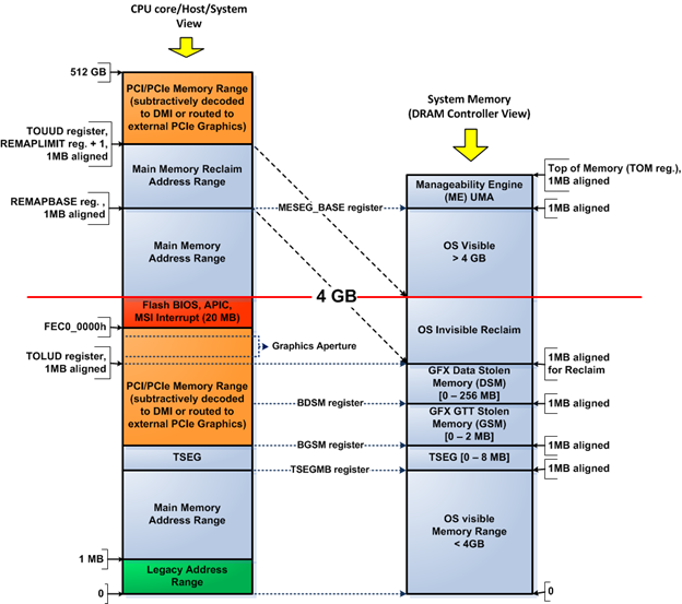System Address Map Initialization In X86 X64 Architecture