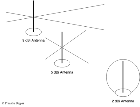 Applications antenna visser theory and pdf