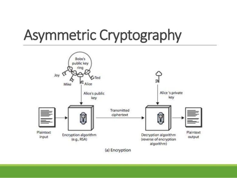 An Introduction To Asymmetric Key Cryptography