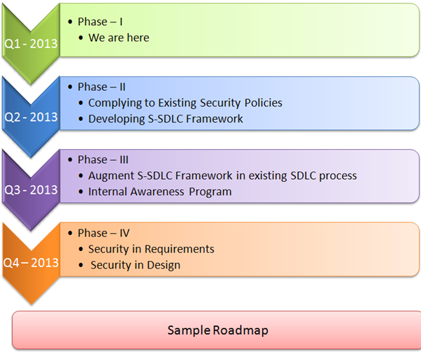 implementing secure software development program  u2013 part 3
