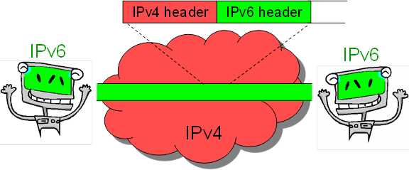 Security Vulnerabilities Of Ipv6 Tunnels