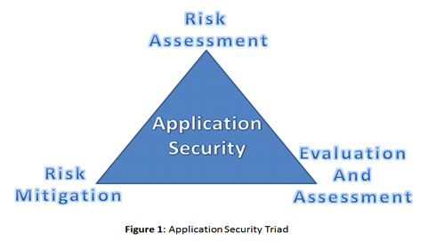 Application Security Deconstructed And Demystified