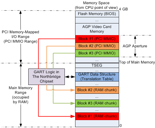 Spartan 6 PCIe - How to implement memory write completion with PIO example design