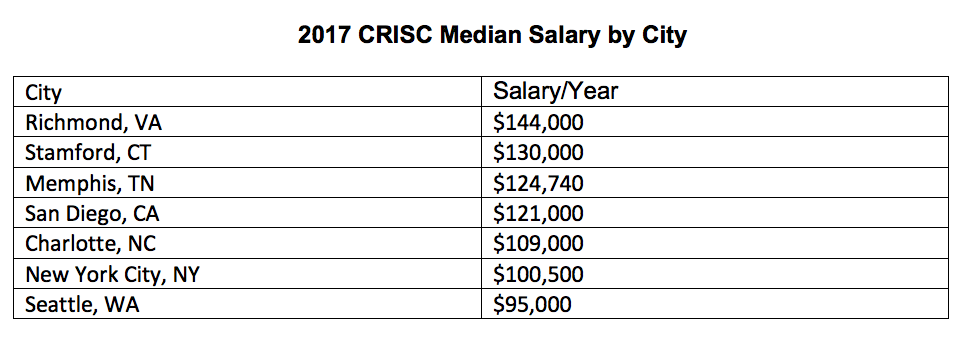 Senior Accountant Salaries in Greater Seattle Area ...