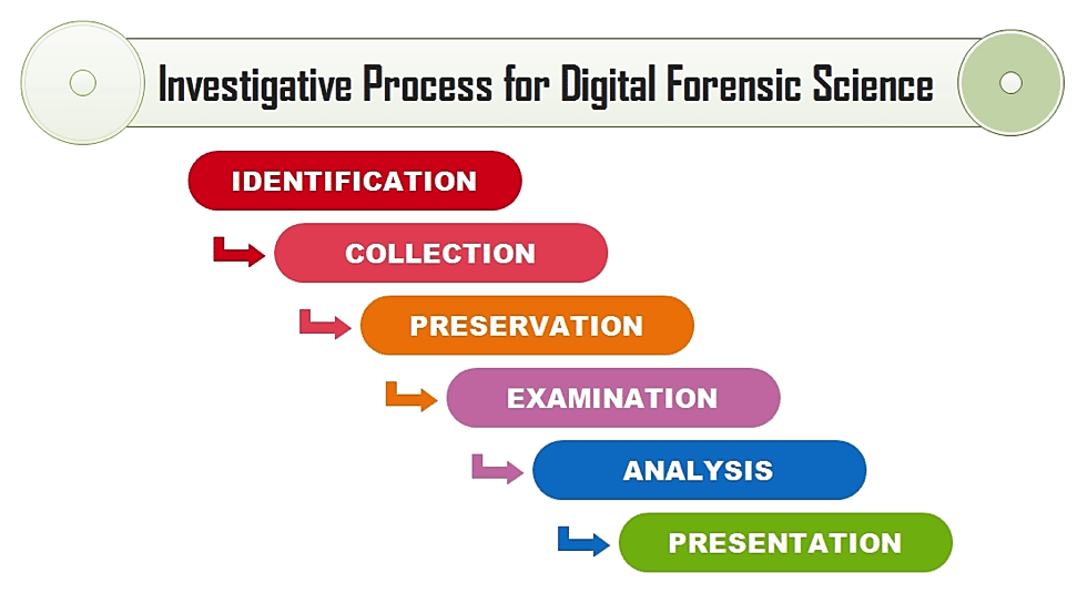 The Mobile Forensics Process Steps Amp Types