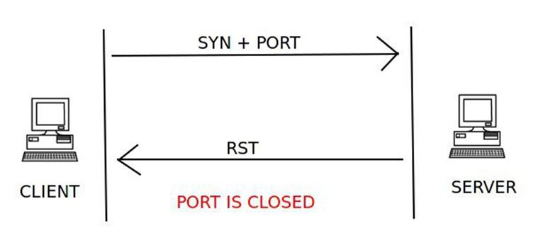 Port Scanning Using Scapy