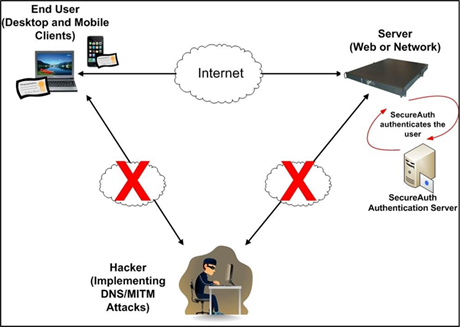 the different types of wifi networks and the issue on public wifi security Once customers are in an area where they can receive the cox wifi service,  for your security,  or if you access cox wifi on a different device.