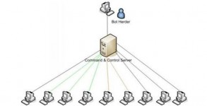 Botnets and cybercrime – Introduction