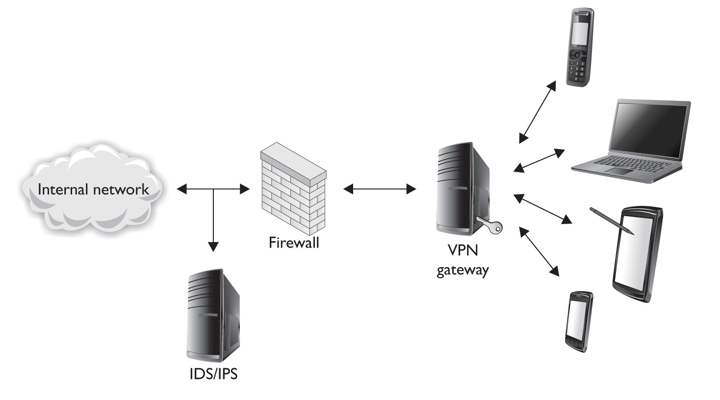 Advanced Home Network Design Network Infrastructure Design Viewing Gallery