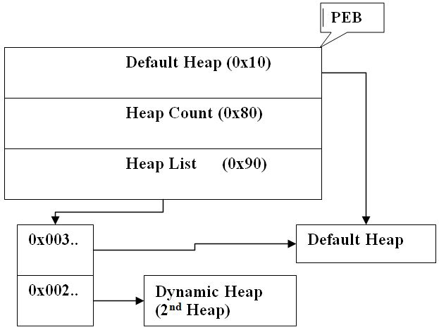 Heap-Overflow-Fig1