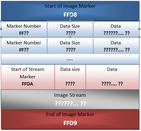 JPEG-file-format-structure
