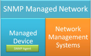 Vulnerability Assessment of SNMP Service  II