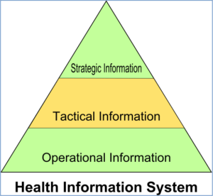 Types Of Hospital Information Systems
