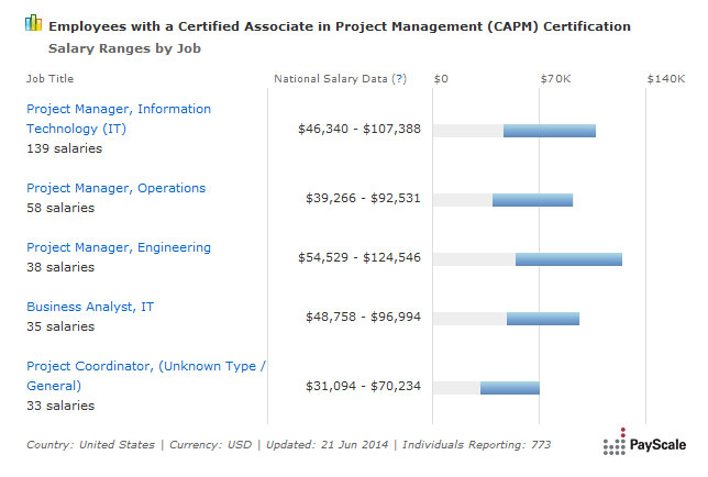 associate project manager salary The average salary for associate project manager ranges from approximately $58,424 per year for project coordinator to $70,153 per year for project manager.