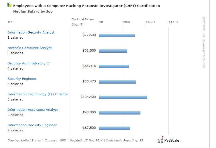 Average Computer Forensic Investigator Salary In 2018