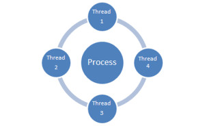 multithreading-06212013