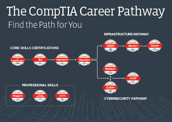 CompTIA certification career pathway