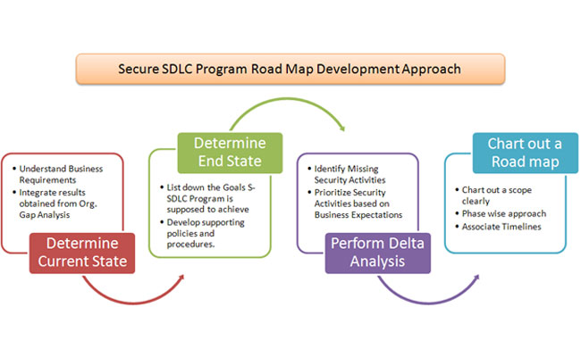 Implementing Secure Software Development Program Part 3